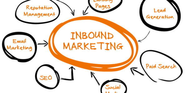 What is inbound marketing strategy?