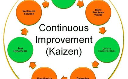 What are the steps to continuous content marketing improvement?