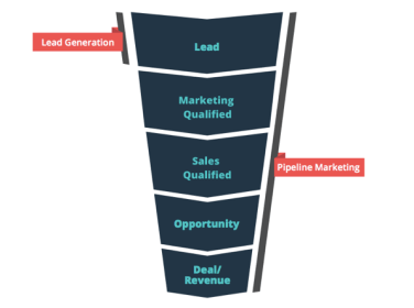 Pipeline Marketing Diagram showing sales funnel: Courtesy of Bizible
