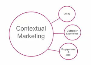 How to generate high quality leads with contextual marketing