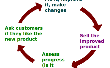 Image shows the iterative process of creating a high growth Unique Selling Proposition.