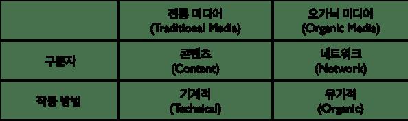 TraditionalMedia-OrganicMedia