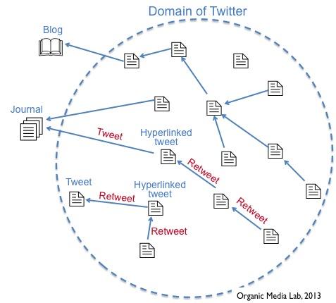 소셜 미디어 서비스 구조 읽고 쓰기 (Understanding social media service structure)