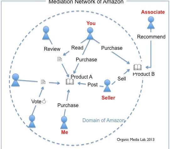 아마존은 왜 소셜 미디어인가? (Why Amazon is Social Media?)
