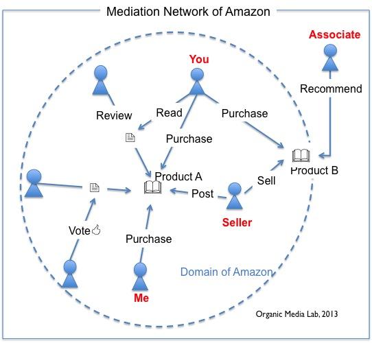 아마존은 판매자(seller), 구매자(buyer), 협력자(associate)의 참여를 기반으로 한 서비스 모델이다. 이들의 활동이 아마존의 매개 네트워크를 구성하고 있다.