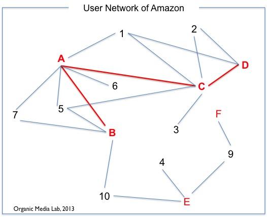 아마존의 사용자 네트워크는 매개 관계를 기반으로 추출할 수 있다