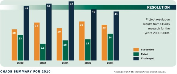 2000년에서 2008년까지 IT프로젝트의 성공률은 30% 정도에 불과하다 (출처:  http://standishgroup.com)