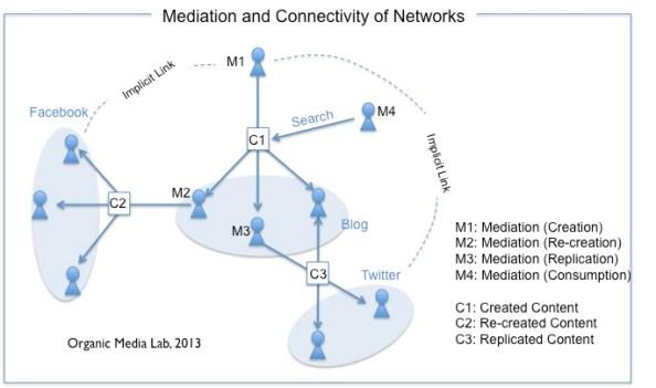 사용자의 매개활동을 기반으로 서로 다른 네트워크들이 서로 연결되고 확장될 수 있다
