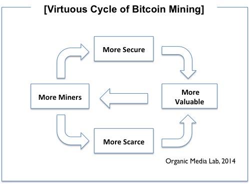 비트코인 채굴과 선순환 구조 (Virtuous Cycle of Bitcoin Mining)