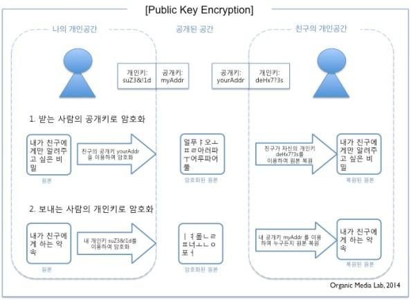 공개키 암호화는 디지털 서명의 기반기술이다