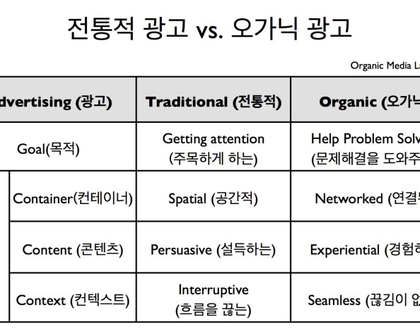 "경험이 광고다: ""아뇨, 우버를 불렀어요"" (Evolution of Advertising: Experience is Advertisement)"