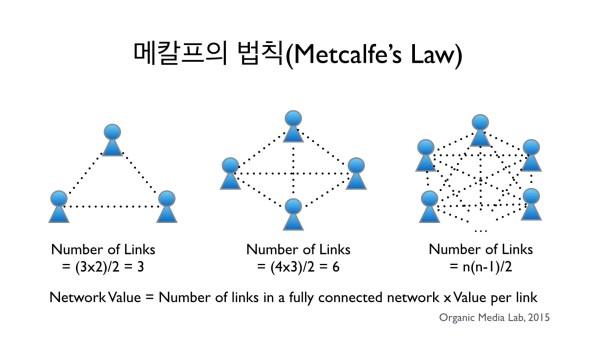 메칼프의 법칙에 의하면 네트워크의 가치는 가능한 모든 링크의 수에 비례한다.