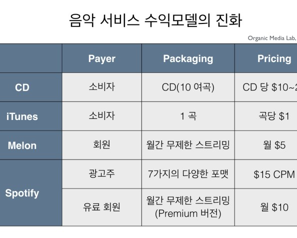 수익 모델의 3P (3Ps of Revenue Models: Payer, Packaging, and Pricing)