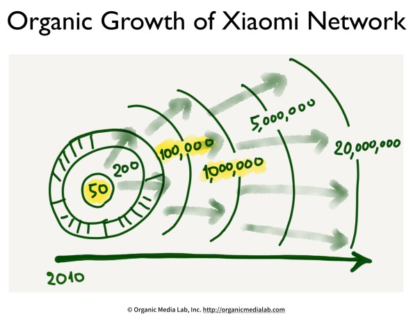 Organic-growth-of-Xiaomi