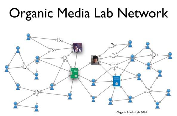 OrganicMediaLab-Network