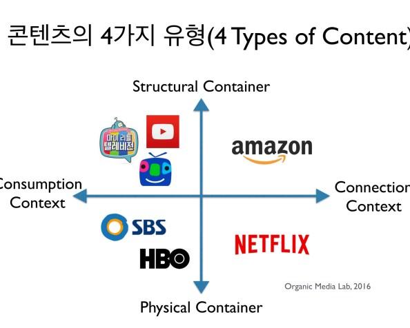 연결을 만드는 콘텐츠의 본질, 그리고 4가지 유형 (4 Types of Contents)