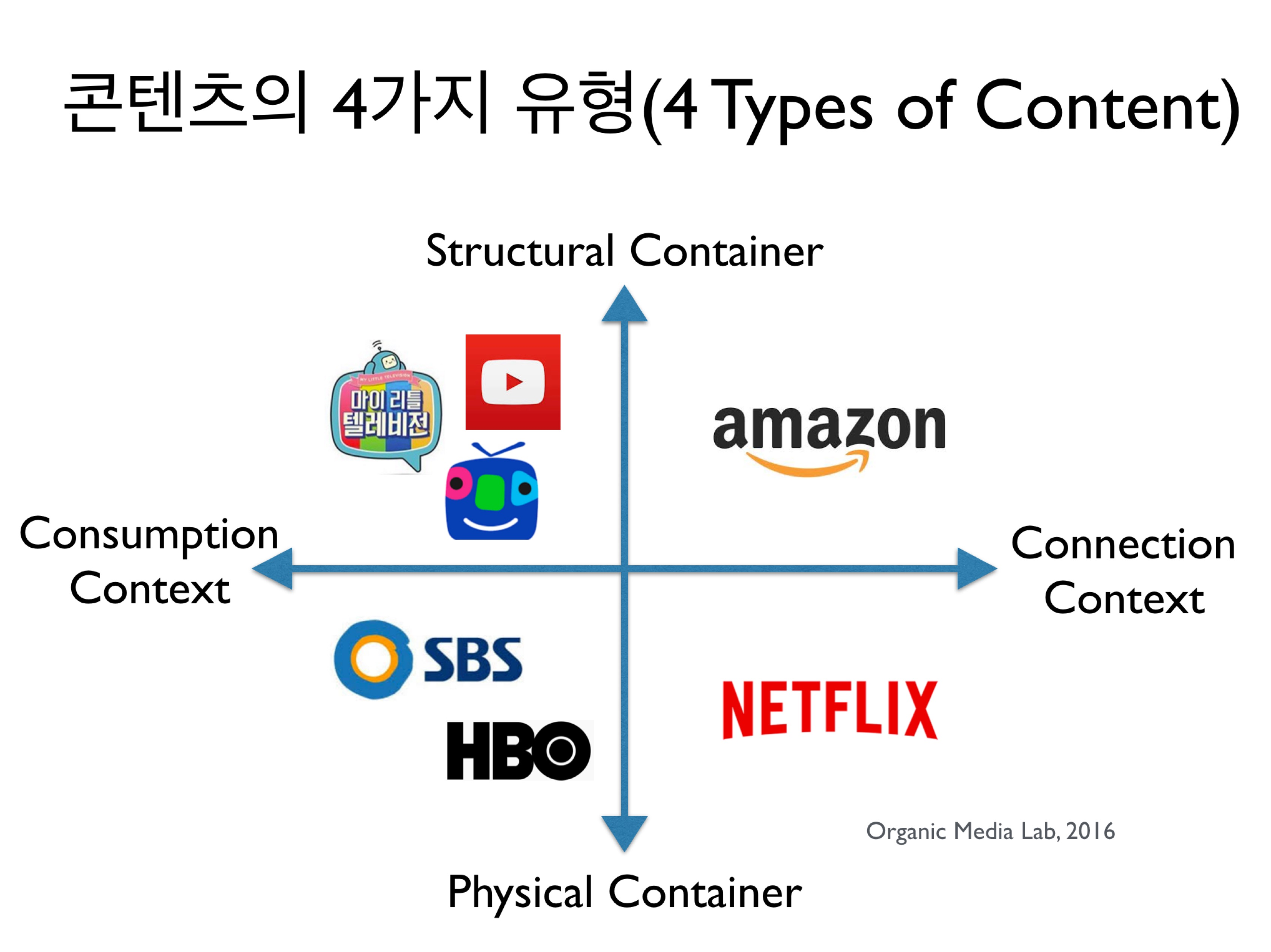 연결을 만드는 콘텐츠의 본질, 그리고 4가지 유형 (4 Types of ...
