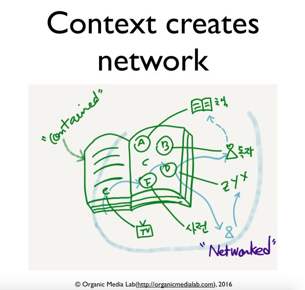 Context-creates-network-05-2016