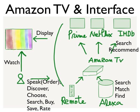 인터페이스 해부하기: 3C의 선순환 (3C of Interface)
