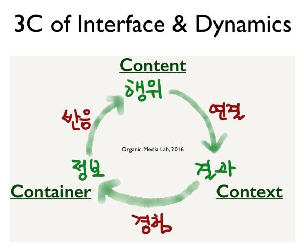 인터페이스는 정보, 행위, 결과의 선순환을 포함한다. 여기서 3C(컨테이너, 콘텐츠, 컨텍스트)의 작용은 반응, 연결, 경험의 끊김 없는 역동성을 만든다.