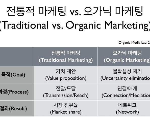 왜 오가닉 마케팅인가(Why Organic Marketing)?