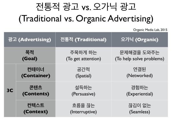 04-01-traditional-vs-organic-ads