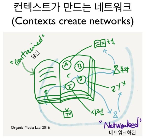 06-02-contextscreatenetworks