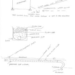 French Drain Design Diagram Peugeot 206 Radio Wiring Curtain Vs Menzilperde Net