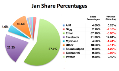 Most Popular Sharing Services according to ShareThis
