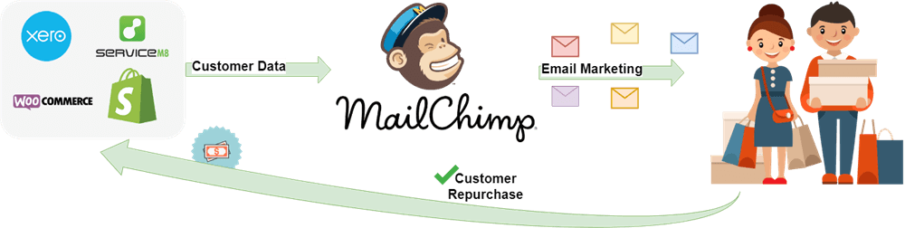 Flow of data to MailChimp and automated emails to customers
