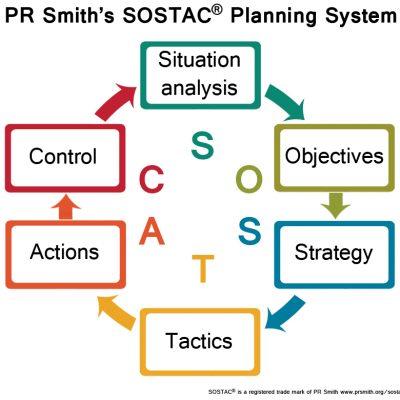 SOSTAC Planning Framework