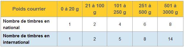 nombre-timbres-selon-poids