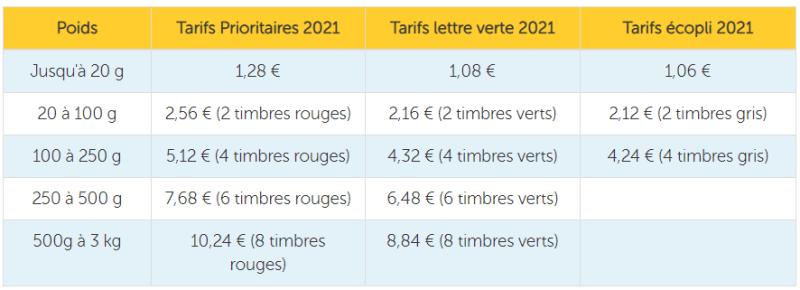 Tarifs postaux 2021
