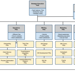 Entity Framework Diagram Schwinn Electric Scooter Battery Wiring Organizational Design: The Difference Between Structure And An Org Chart ...