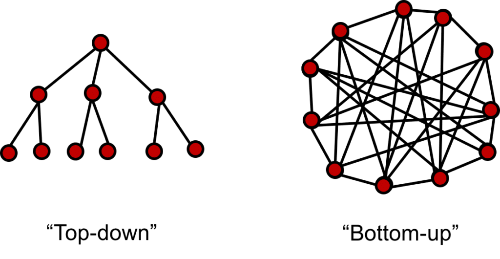 Top-down vs. Bottom-up Hierarchy: Or, How to Design a Self
