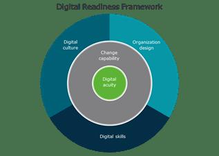 Pathways to Digital