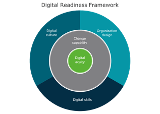 Pathways to Digital Transformation