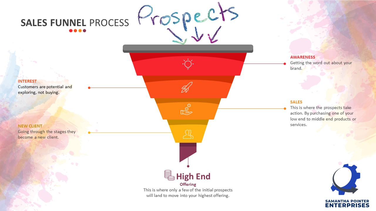 The Sales Funnel Process