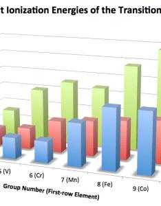 Ionization energy also periodic trends of the transition metals organometallic reader rh organometallicchem wordpress