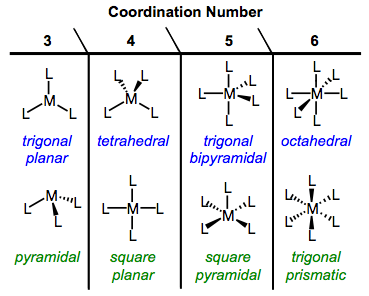 Predicting the Geometry of Organometallic Complexes  Chemwiki