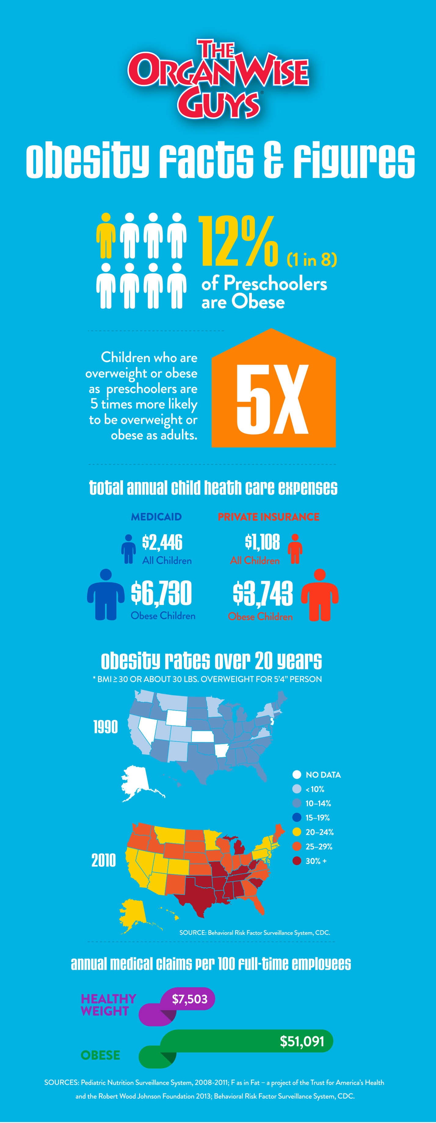 Obesity By The Numbers