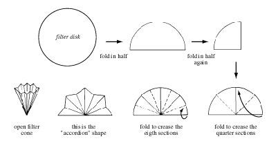 Filter paper disk method. Methods for in vitro evaluating