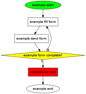 Org tutorial on generating simple process diagrams using
