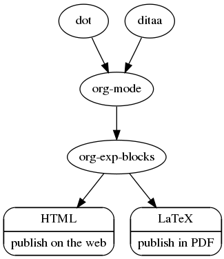 org-exp-blocks.el — pre-process blocks when exporting org