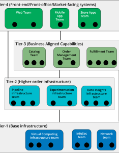 Devops org design tiers also how to create an it chart for modern rh orgweaver