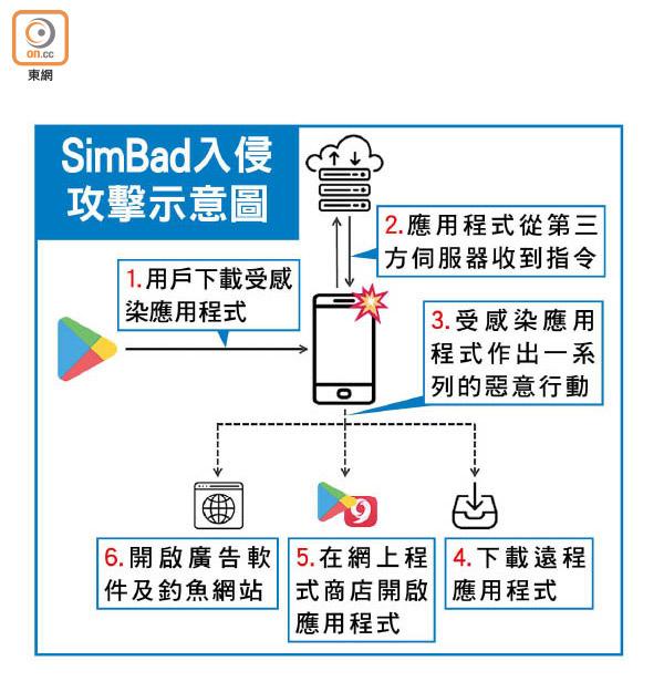 Google Play病毒肆虐1.5億用戶中招 - 東方日報