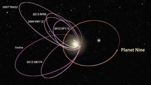 太陽系超高清尋找第9行星 - 東方日報