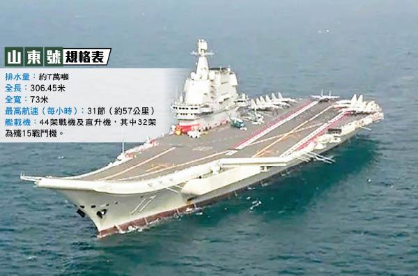傳解放軍雙航母謀南下夾擊繞臺 - 東方日報