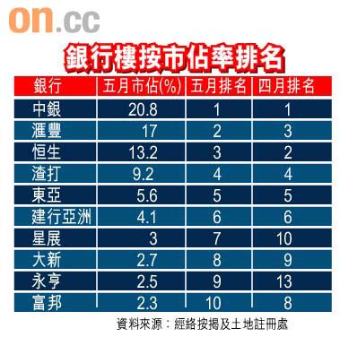 滙豐中銀樓按爭霸 - 東方日報