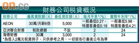 Smart Money:財務公司劈息爭客 - 東方日報